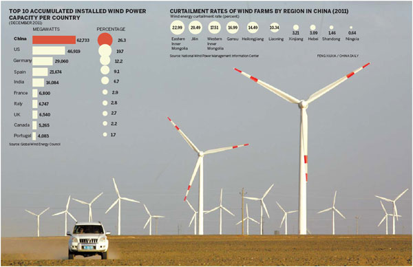 Is wind power running out of puff?