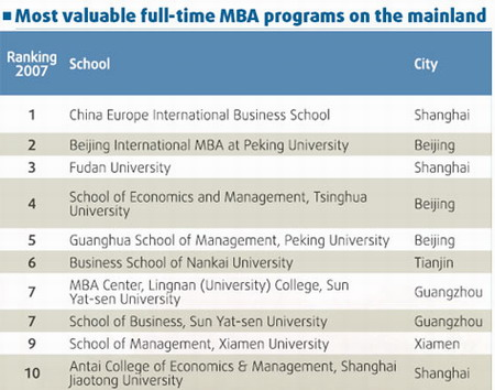 supply and demand of mba graduates The chart below details available entry terms for the master of business administration: supply chain and logistical systems program as well as corresponding application deadlines.