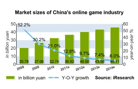A review of China's video game industry