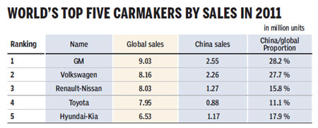 Domestic auto sector makes big impact