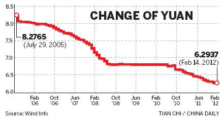 Yuan appreciation won't help foreign firms: study | Economy | chinadaily.com.cn