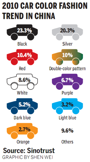 Buying A Different Color Car Part