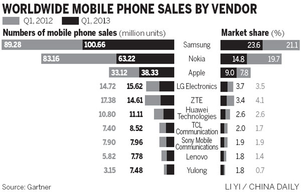 the Shawnee zte smartphone market share launched the first
