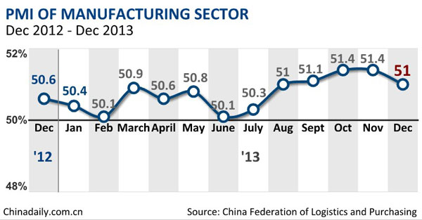 China's manufacturing PMI drops to 51% in Dec
