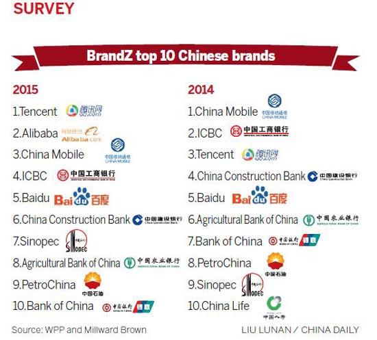 China brands