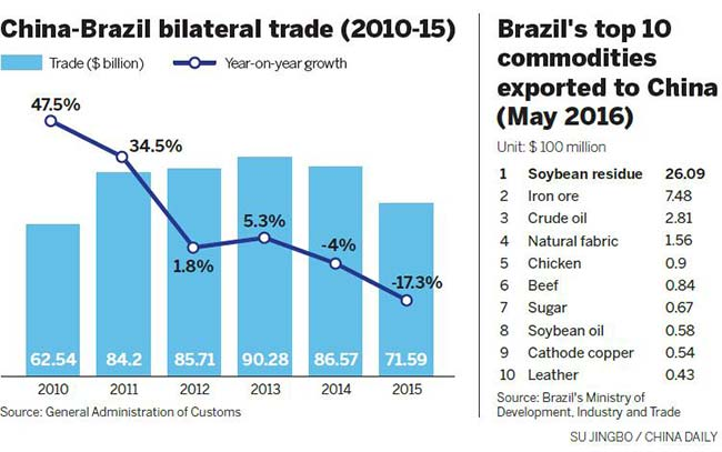 Brazil now China's biggest source of beef imports - Business