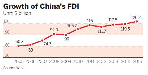 fdi in china 'for readers looking for a comprehensive, rigorously quantitative analysis of foreign direct investment (fdi) in china, there is no better work than chunlai chen's foreign direct investment in china.