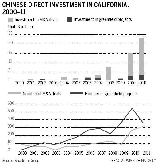 Golden opportunities for California
