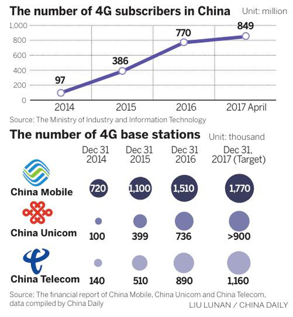 How 4G has helped change and improve lives in China