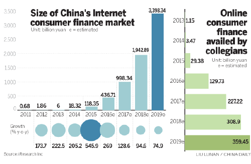 China financial ic card market size