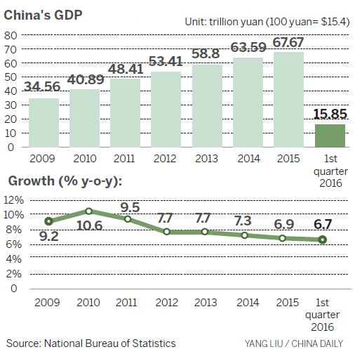 Can China avoid middle-income trap? - Business