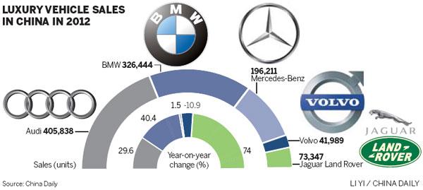 Volvo sales drop defies surging luxury sector |Corporate ...