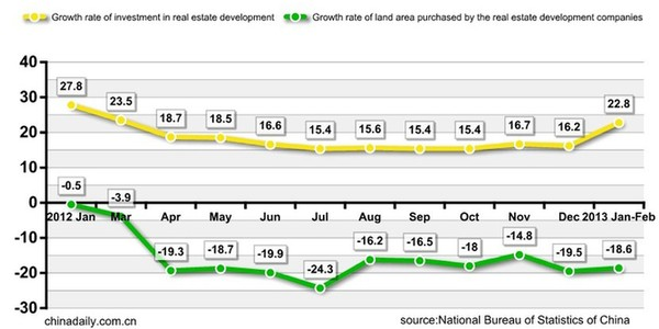 Real Estate Development Companies : Growth of real estate investment in feb business