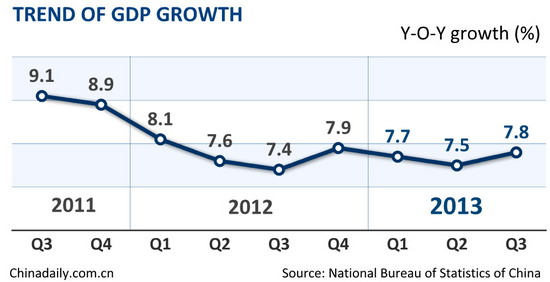 China's Q3 GDP growth accelerates to 7.8%