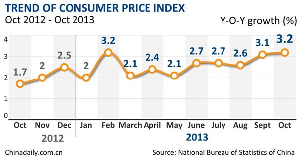 China's inflation grows 3.2% in Oct