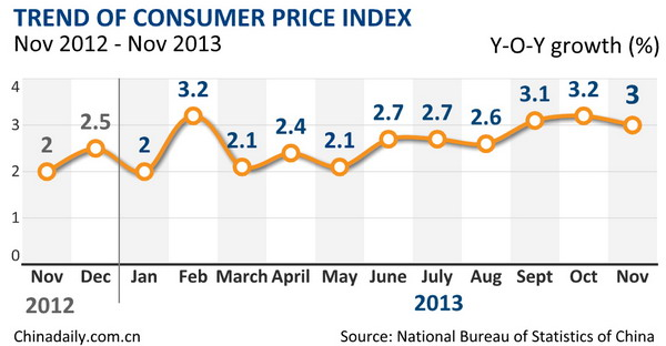 China's inflation up 3% in Nov