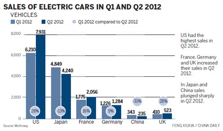 China S Electric Cars Lag Behind In Global Race