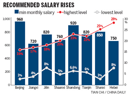 Salary increase guidelines seek to narrow income gap