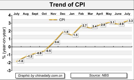 July CPI rises to 21-month high, PPI growth falls