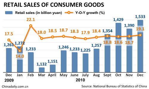China's retail sales up 18.4% in 2010