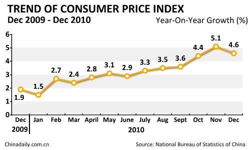China's CPI up 4.6% in December 2010