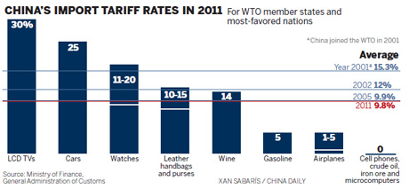 China import tariffs