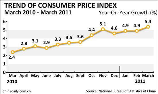 Australian Consumer Price Index (CPI)