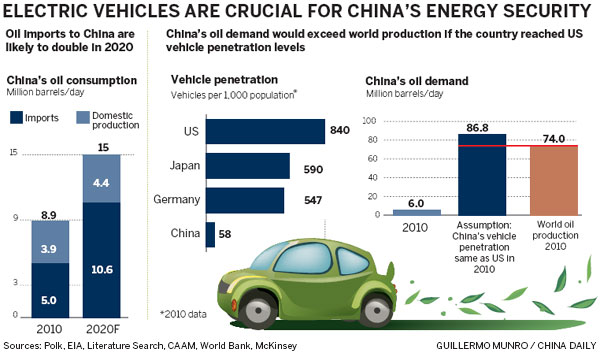 China Can Still Lead In Green Cars