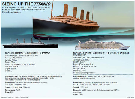 Titanic 2 Ship 2016 Ticket Prices