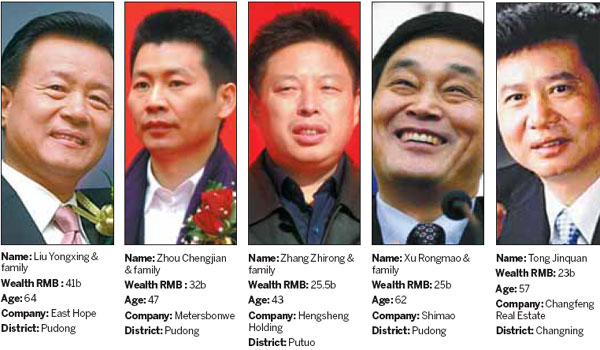 Shanghai's wealthiest people revealed - Business ...