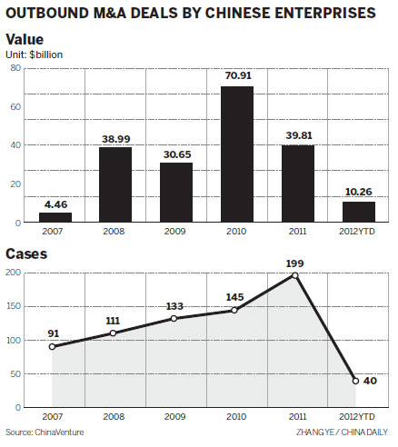 Chinese firms keep seeking overseas M&As