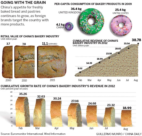 bakery trends in china