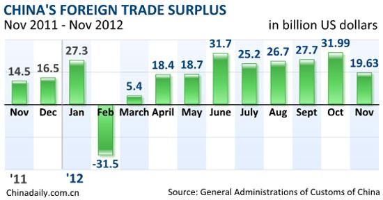 China's Nov exports up 2.9%, imports unchanged