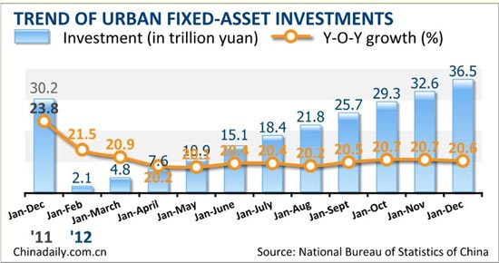 China's fixed-asset investment up 20.6% in 2012
