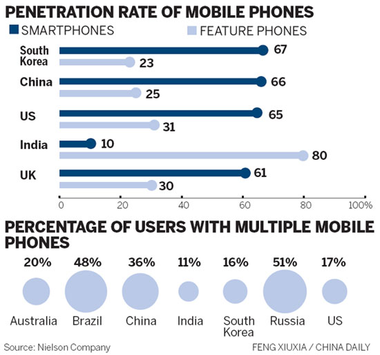 Mobile phone penetration rate photos 814