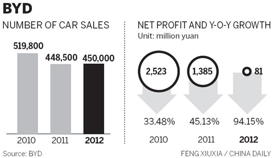 BYD's profit slumps as sales disappoint