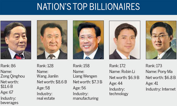 China is second on Forbes list of richest - Business