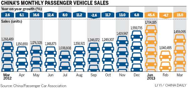 April passenger vehicle sales rise 16.6%