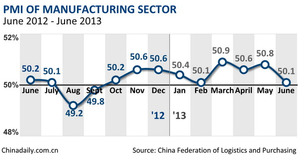China's June manufacturing PMI falls to 50.1