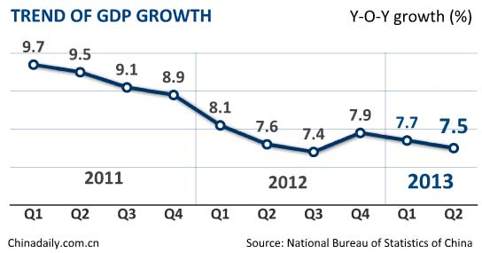 China's Q2 GDP growth slows to 7.5%