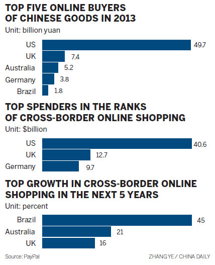 Buying online becoming a global craze