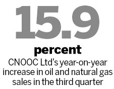 CNOOC's output flat in Q3