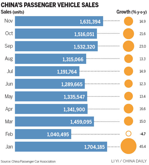 Car sales remain in fast lane