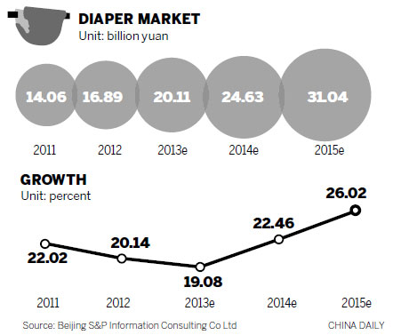 Diaper firms set to clean up with disposables