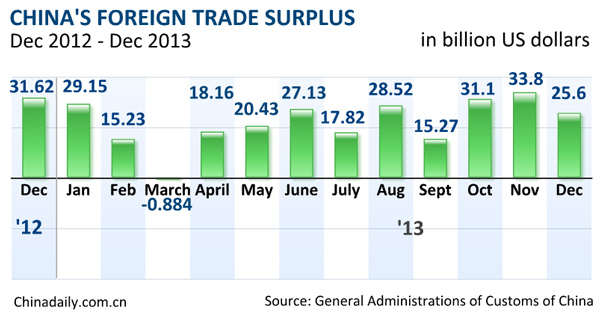 China's 2013 exports rise 7.9%, imports up 7.3% - Business ...