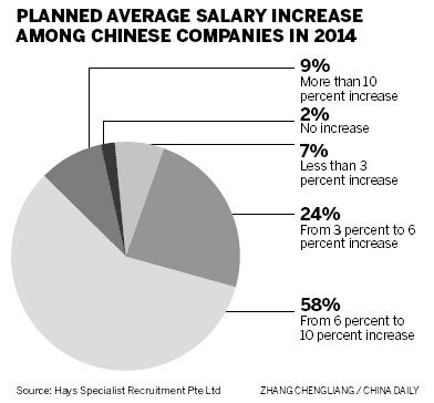 hays resources mining salary guide