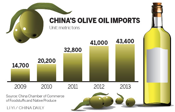 Chinese acquire a taste for olive oil