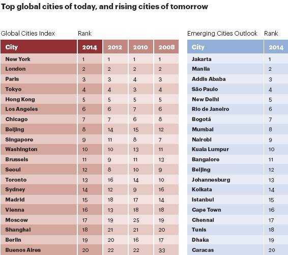 Beijing among 'most global' cities
