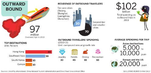 Travel boom reshapes spending