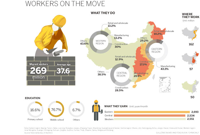 New generation of migrants prefers the assembly line